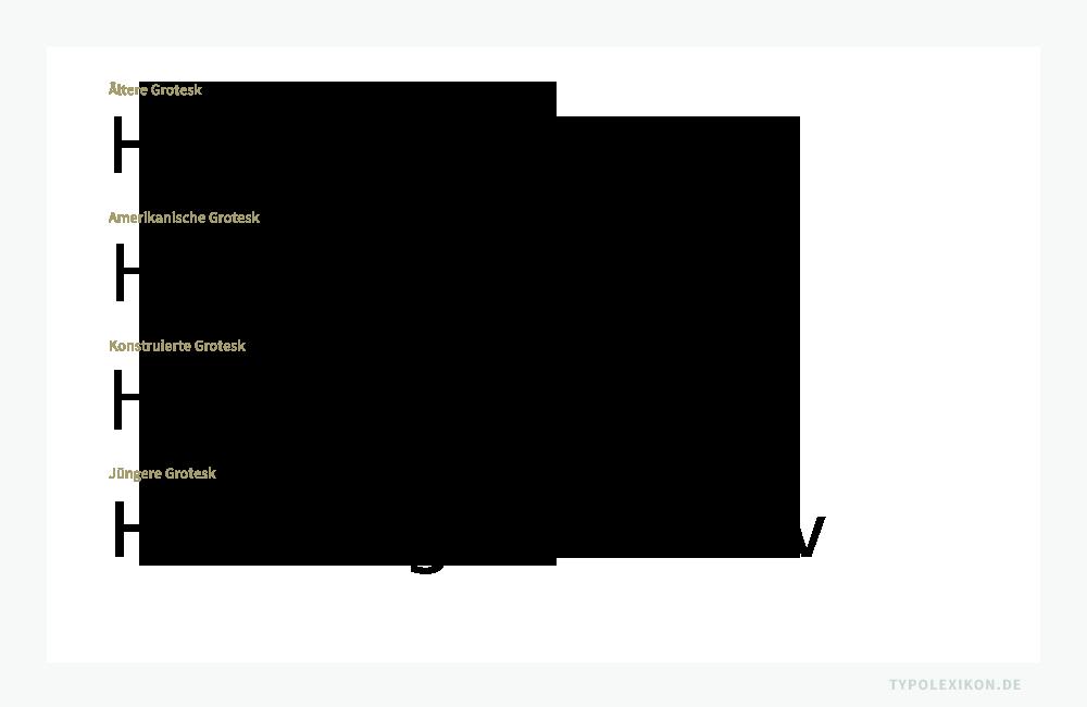 Ältere (Akzidenz Grotesk), Amerikanische (Trade Gothic), Konstruierte (Futura) und Jüngere Grotesk (Frutiger) im Vergleich. Infografik: www.typolexikon.de