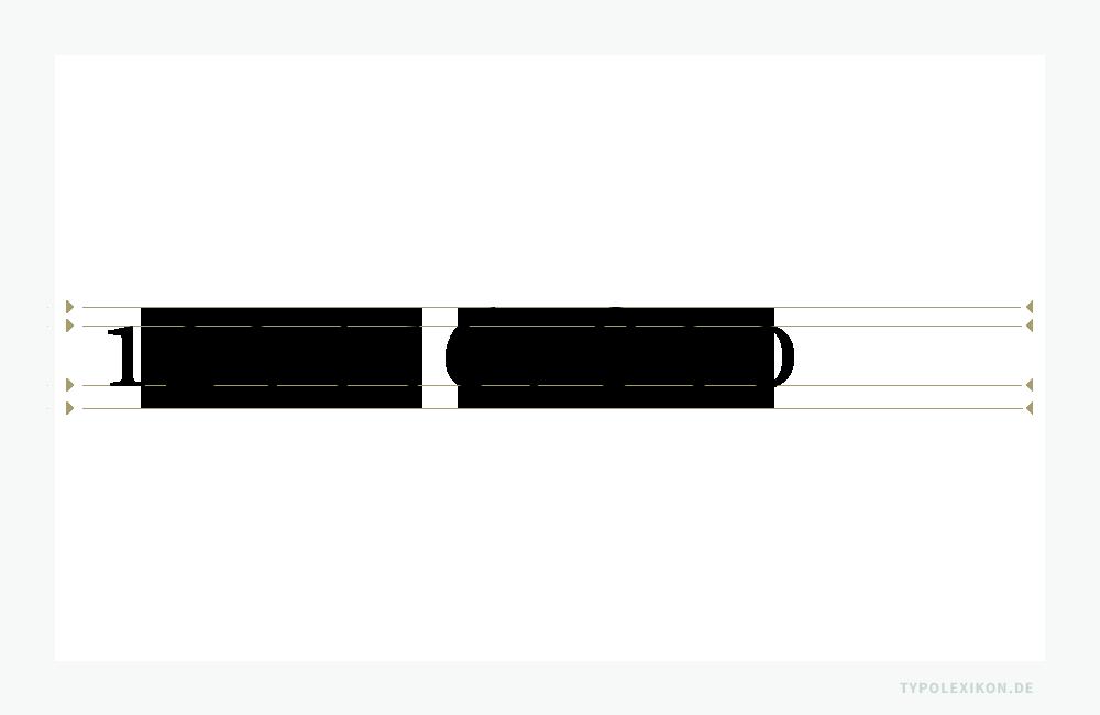 Mediävalziffern sind indo-arabische Ziffern mit variierenden Ober- und Unterlängen im Vierliniensystem. Beispiel gesetzt in der Französischen Renaissance Antiqua »Minion« von Robert Slimbach. Infografik: www.typolexikon.de