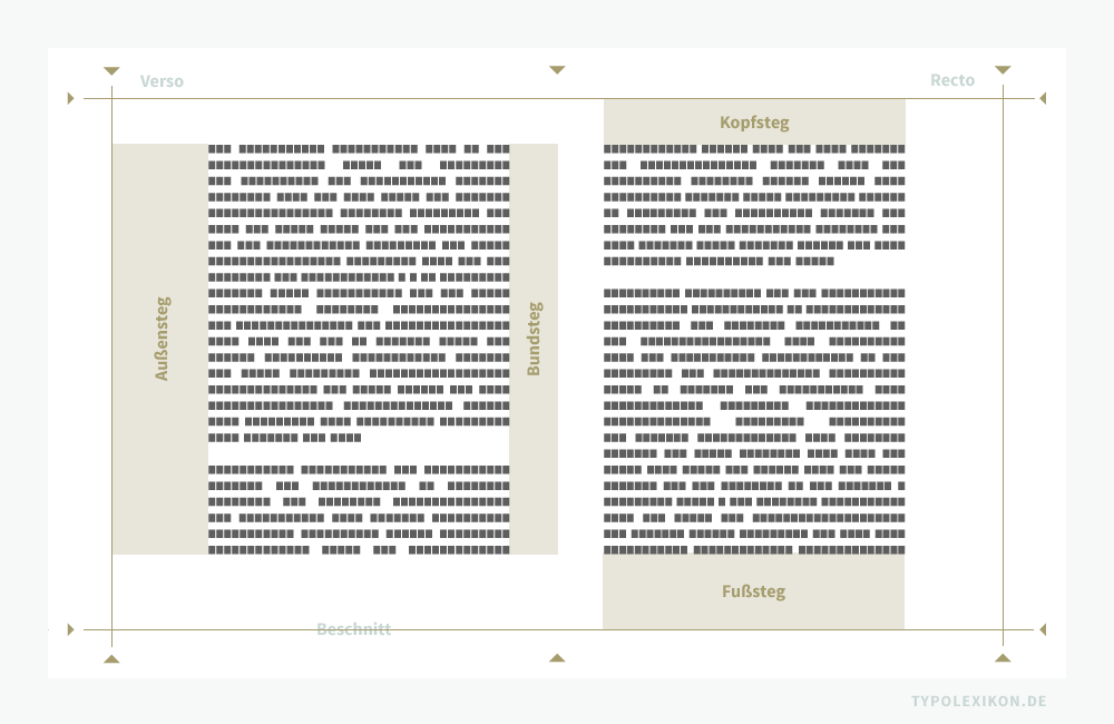 Ein Satzspiegel beschreibt den zu bedruckenden Teil einer Buchdoppelseite. Zu der unbedruckten Fläche zählen die Kopfstege, Fußstege, Bundstege, und Außenstege. Infografik: www.typolexikon.de