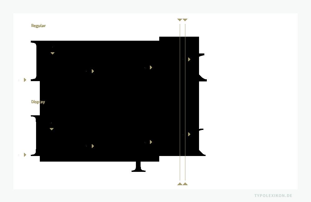 Vergleich eines normalen Schriftschnittes (oben) mit einem Displayschnitt (unten), gesetzt in der Minion Pro Regular und Display von Robert Slimbach (*1956) aus der Linotype Schriftbibliothek. Der normale Schriftschnitt für Lesegrößen wirkt in der vergrößerten Darstellung etwas klobig, ja fast schon verfettet. Deshalb verfügen Displayschnitte über leichtere Grundstriche sowie über sehr viel feinere Serifen und Haarstriche als die Konsultations-, Schau- und Textvarianten. Infografik: www.typolexikon.de