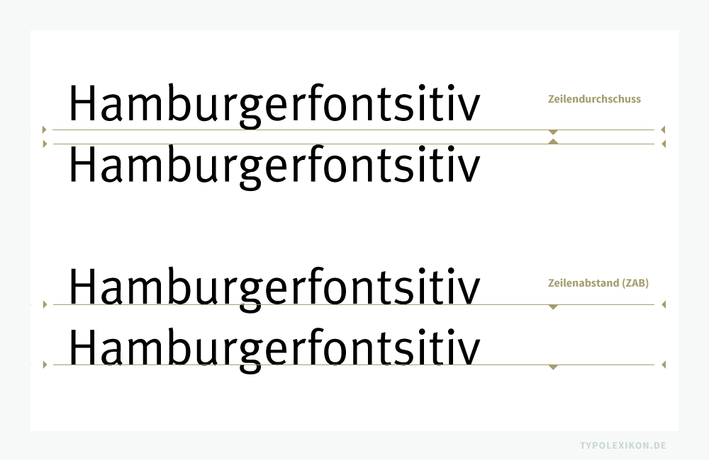Zeilendurchschuss und Zeilenabstand (ZAB) sind unterschiedliche Parameter. Aufgrund der unterschiedlichen Typometrien von Schriften müssen sie immer – je nach verwendeter Schrift – individuell evaluiert werden. Beispiel gesetzt in der MetaPlus von Erik Spiekermann. Infografik: www.typolexikon.de