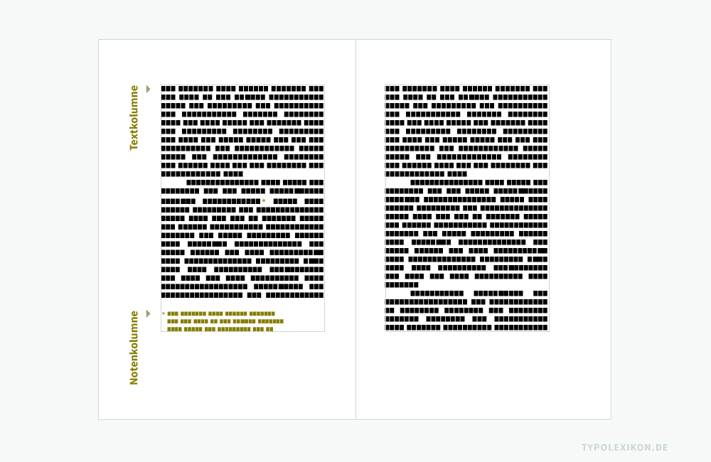Beispiel einer Fußnote in einem einspaltigen Buchsatzspiegel. Die Text- und Notenkolumnen werden immer innerhalb des Satzspiegels bzw. des Gestaltungsrasters gesetzt. Je nach Umfang der Fußnote(n) wird der Haupttext nach oben hin verkürzt oder nach unten hin verlängert. Ausgerichtet wird die Notenkolumne in der letzten Zeile des Satzspiegels. Der Umfang einer Notenkolumne sollte zwei Drittel des übrigen Textes nicht überschreiten. Quelle: www.typolexikon.de
