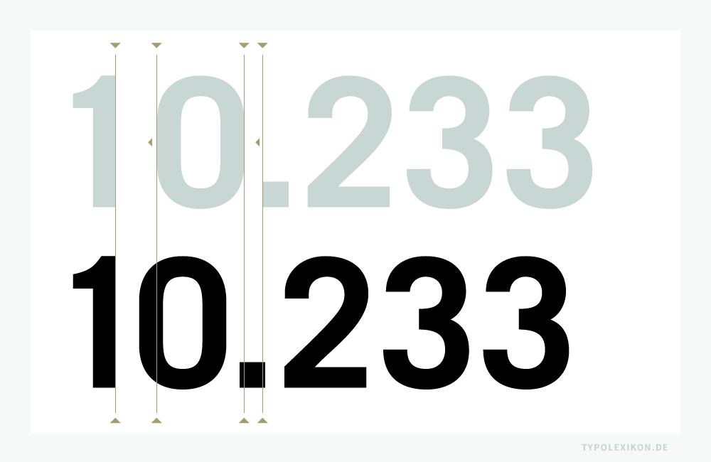 Der Raum zwischen den Zeichenpaaren ist in der Regel durch Kerningtabellen vorgegeben, was allerdings nicht bedeutet, dass dieser auch der optimale Zeichenabstand ist. Anders formuliert: Ein »Automatisches Kerning« kann keinesfalls das geübte Auge eines/r Typografen/in ersetzen, Schriften in ihrer Anwendung bestmöglich zu interpretieren. Beispiel: Manuelle Korrektur der Schriftsatzästhetik durch eine negative (-LW) Laufweitenveränderung (Unterschneidung) zwischen den kritischen Ziffernpaaren 1 und 0 sowie zwischen 0 und dem Gliederungspunkt. Gesetzt in der Trade Gothic (1958) von Jackson Burke (1908–1975), Vertrieb Linotype®. Infografik: www.typolexikon.de