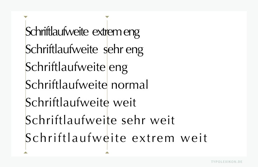 Allgemein gültige Werte für eine bestmögliche Schriftlaufweite existieren nicht. Die ideale Laufweite hängt immer von der gewählten Schriftart, vom Schriftschnitt, vom Schriftgrad und vom Ausgabemedium (z.B. Retina-Display) bzw. Trägermaterial (z.B. Recyclingpapier) ab. Beispiel gesetzt in Photoshop® von Adobe® in einer Optima Roman (TrueType) von Hermann Zapf (1918–2015), D. Stempel AG, Frankfurt am Main, 1952. Vertrieb ab 1958 über Linotype®. Infografik: www.typolexikon.de