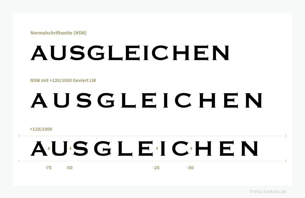 Ausgleich von Majuskeln (Majuskel- bzw. Versalausgleich) innerhalb einer Zeichengruppe bzw. Wortes. Obere Zeile: Normalschriftweite (0 LW). Zweite Zeile: Normalschriftweite mit +120/1000 Geviert spationiert. Dritte Zeile: Normalschriftweite mit +120/1000 Geviert spationiert sowie Weißraum zwischen den Buchstaben A/U, U/S, E/I und C/H mit Minuswerten (-LW) unterschnitten. Beispiel gesetzt mit Photoshop® von Adobe® in der Copperplate Gothic Regular (1905) von Frederic W. Goudy (1865–1947) für die Font Foundry ATF, Vertrieb URW++. Infografik: www.typolexikon.de