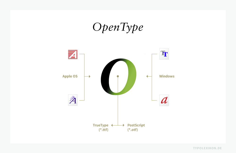Die OpenType-Fonttechnologie ist ein offener Standard von Adobe® und Microsoft®. OpenType Fonts sind in der Regel plattformunabhängig und mit fast jeder handelsüblichen Desktop Computer Software kompatibel. OpenType Fonts gibt in zwei unterschiedlichen Varianten: Als Screen Fonts (*ttf) und als Druckschriften (*otf). Infografik: www.typolexikon.de