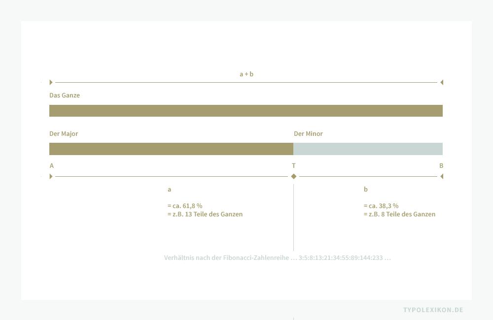Der Goldene Schnitt als Teilungsverhältnis einer Strecke, bei dem das Verhältnis des Ganzen zu seinem Major dem Verhältnis des größeren zum Minor entspricht. Die Strecke AB der Länge s wird durch einen Punkt T innen so geteilt, dass die Länge a des größeren Teilabschnittes AT mittlere Proportionale zwischen den Längen b der kleineren und der gesamten Strecke wird. Es gilt somit AB : AT = AT : TB. Diese so entstandene Teilung heißt Goldener Schnitt der Strecke AB. Das Verhältnis der beiden Streckenabschnitte AT : TB wird als Goldene Zahl bezeichnet. Formel: a/b=(a+b)/a bzw. a/b=φ=1,618033989.