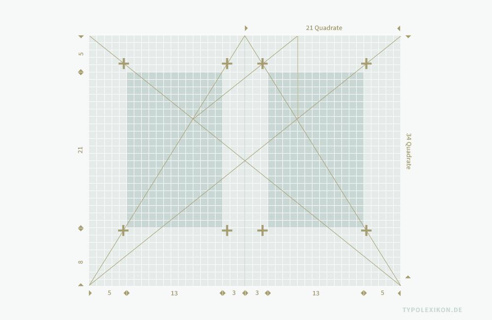 In diesem Beispiel wird ein aus den Fibonacci-Zahlen 0, 1, 1, 2, 3, 5, 8, 13, 21, 34, 55, 89, 144, 233, 377, 610 (...) abgeleitetes Seitenformat im Goldenen Schnitt (1:1,618), bestehend aus 21 x 34 Quadraten nebst Satzspiegel in Anlehnung an die Fibonacci-Folge mit einem Bundsteg von 3 Quadraten, einem Kopf- und Seitensteg aus 5 Quadraten, einem Fußsteg aus 8 Quadraten und einer Kolumne aus 13 x 21 Quadraten mit dem Villardschen Teilungskanon verglichen. Der Satzspiegel nach Villard (Koordinaten +) und der Satzspiegel nach der Fibonacci-Reihe weichen spürbar voneinander ab.