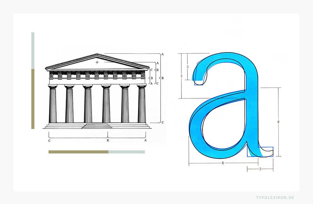 Der Goldene Schnitt wird gerne von Schriftgestaltern als Proportionsverhältnis für die Typometrie ihrer Schriften als verkaufsförderndes Argument herangezogen. Beispielsweise von Kurt Weidemann (1922–2011) für seine Schriftsippe Corporate ASE, die er für die Daimler Benz AG in Stuttgart entwickelte. Er stellte den fantasiereichen Kontext her, dass er die Letternarchitektur vom Goldenen Schnitt altgriechischer Tempel abgeleitet habe und dass alle Schriftschnitte in den goldenen Fibonacci-Proportionen konstruiert wurden. Eine nette Geschichte, die aber mit dem mathematischen Teilungsverhältnis 1:1,618 wenig zu tun hat. Quelle: Die Bildzitate stammen aus dem Verkaufsprospekt »Corporate ASE, Eine Schrift-Trilogie im klassischen Kanon für den Einsatz in den elektronischen Medien und für die Ansprüche einer ›coproate culutre‹, von Kurt Weidemann, vermutlich um 1990/1991.