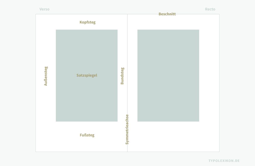 Ein Buchsatzspiegel beschreibt die unbedruckten und bedruckten Flächen einer Buchdoppelseite. Beispiel: Einspaltiger Satzspiegel mit Beschnitt, Symmetrieachse, Kopfsteg, Bundsteg, Außensteg und Fußsteg. Die linke Seite wird als »Verso« (Widerdruck) und die rechte Seite als »Recto« (Schöndruck) bezeichnet. Infografik: www.typolexikon.de