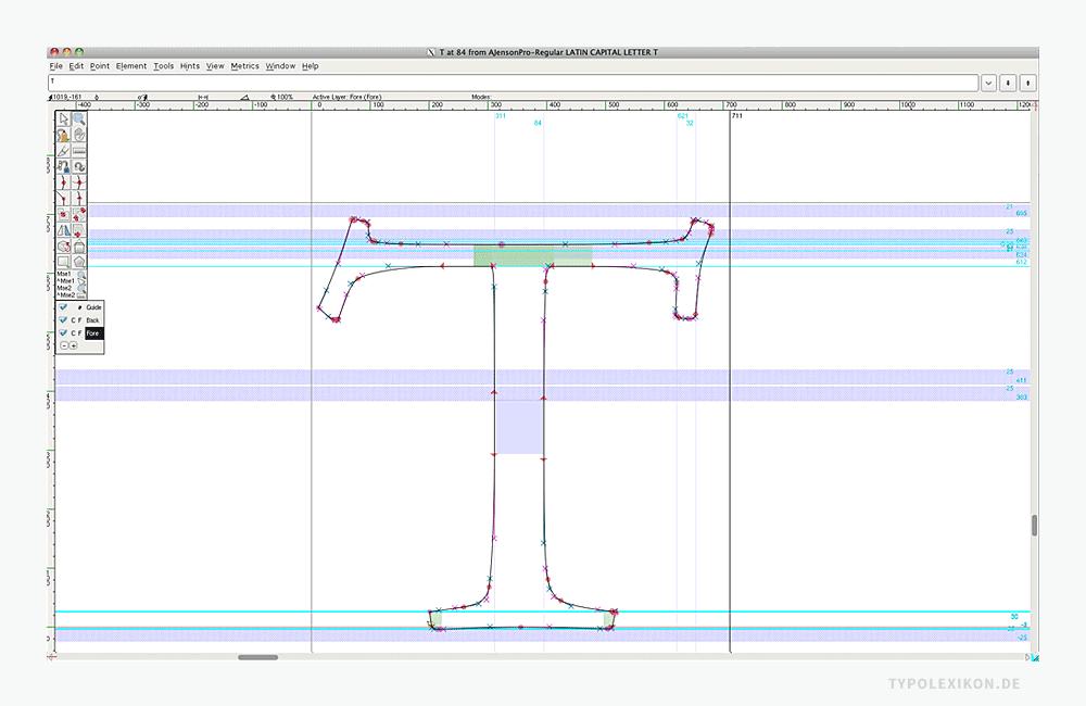 Schema des Desktops derFont Editor Software FontForge® von George Williams. Die Vor- und Nachbreite ist durchflexible Side Lines der Bounding Box stufenlos mit positiven und negativen Werten verstellbar.