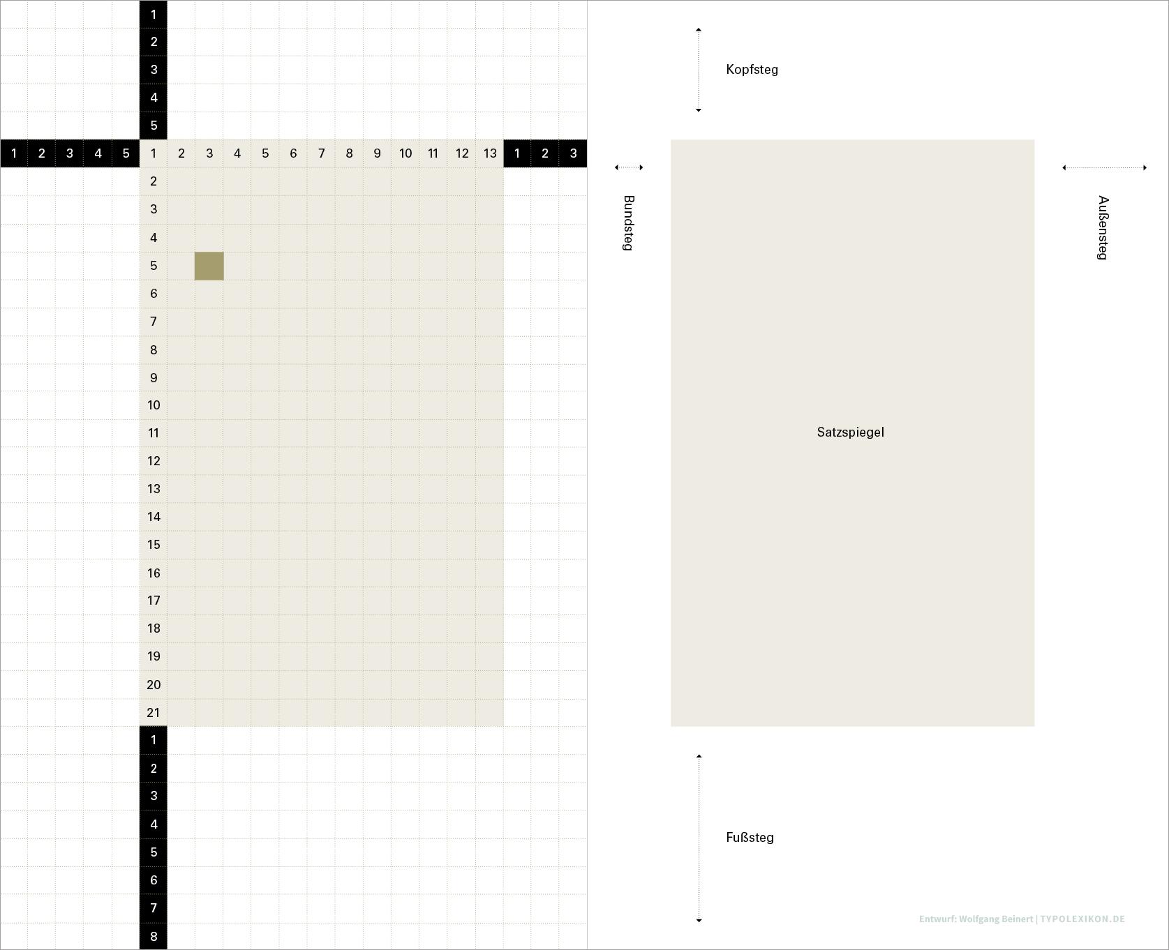 Beispiel eines Seitenformats im Goldenen Schnitt (1:1,618) und Konstruktion eines Satzspiegels nach der Fibonacci-Reihe. Schritt 3: Auf Basis des gewählten Quadrats, wird ein Zellenraster aus den Fibonacci-Zahlen 0, 1, 1, 2, 3, 5, 8, 13, 21, 34, 55, 89, 144, 233, 377, 610 (…) abgeleitet, in diesem Falle im Teilungsverhältnis 21:34. Entwurf: Wolfgang Beinert, Berlin.