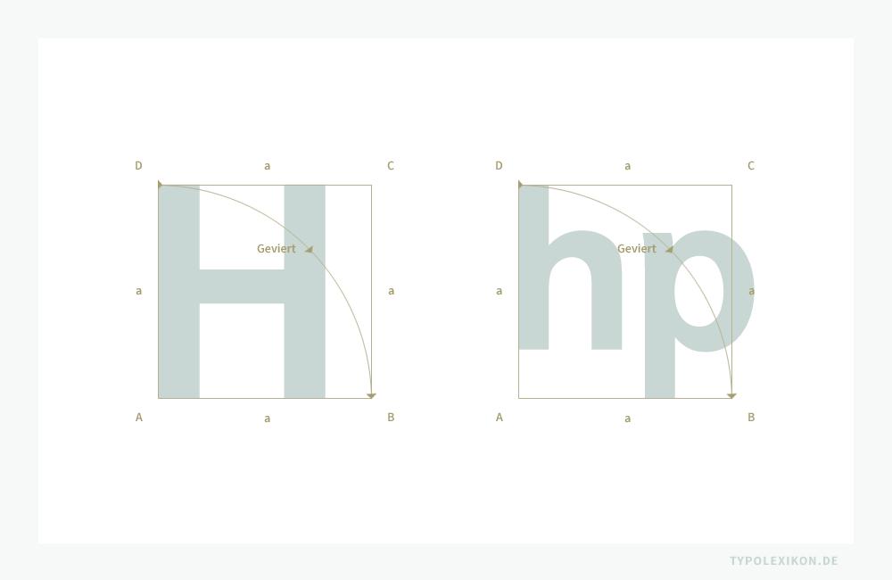 Ein Geviert ergibt sich beispielsweise aus dem Schriftgrad eines Buchstabens, der von der Höhe auf die Breite »umgelegt« wird, wobei natürlich ausschlaggebend ist, welches Verfahren für das Messen eines Schriftgrades angewendet wird (Majuskelhöhe oder hp-Vertikalhöhe mit oder ohne Fleisch?). In der Typografie sind mit Geviert also relative Bezugspunkte innerhalb eines »quadratischen Raums« gemeint. Ein Geviert entspricht rechnerisch der Seitenlänge eines Quadrats, also »Schriftgrad a von A nach D ist gleich Geviert a von A nach B«.