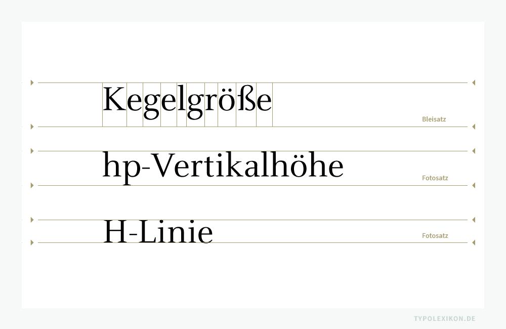 In der Typographie waren Schriftgrade schon immer relativ: »Wenn ein Leser seine Schrift messen würde, käme er zu anderen Ergebnissen als der Setzer. Was ein Setzer in Händen hat, stimmt nicht mit dem überein, was der Leser sieht.« Philipp Luidl, Typograph und Lehrer (1930–2015). Erste Zeile: Bemessungsgrundlage für den Schriftgrad im materiellen Schriftsatz ist der Kegel einer Drucktype. Zweite und dritte Zeile: Im Fotosatz wird die hp-Vertikalhöhe oder die H-Linie mit einem Typometer gemessen.
