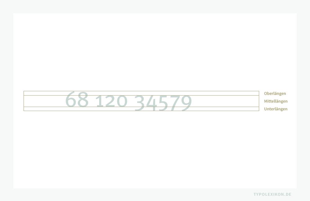 Mediävalziffern sind indo-arabischen Ziffern mit variierenden Oberlängen und Unterlängen im Vierliniensystem. Deshalb werden sie u.a. auch als Minuskelziffern bezeichnet. Ein Ziffernsatz verfügt über zwei Ziffern (6 und 8) mit Mittel- und Oberlängen, drei Ziffern (1, 2 und 0) nur mit Mittellängen und fünf Ziffern (3, 4, 5, 7 und 9) mit Mittel- und Unterlängen.