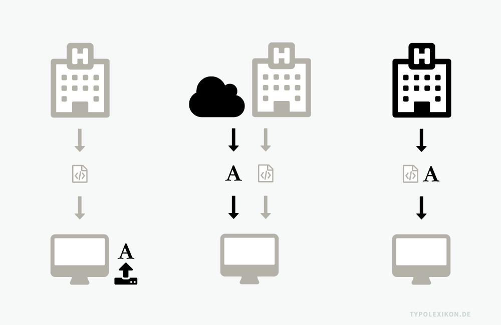 Die Infografik veranschaulicht den Abruf eines Fonts beim Abruf einer Website mittels eines Internet Browsers (z.B. Safari®, Chrome® oder Firefox®). Links: Verwendung einer Systemschrift in einer Webanwendung. Die Schrift wird direkt vom PC des Users geladen. Mitte: Fremdhosting eines Webfonts, z.B. durch das Abonnieren eines Google Fonts. Der Font wird von einem fremden Server – z.B. einer Cloud in den USA – beim Aufruf der Website eingelesen. Rechts: Der Webfont wird auf dem eigenen Server als Font File hinterlegt und lädt zusammen mit der Website.
