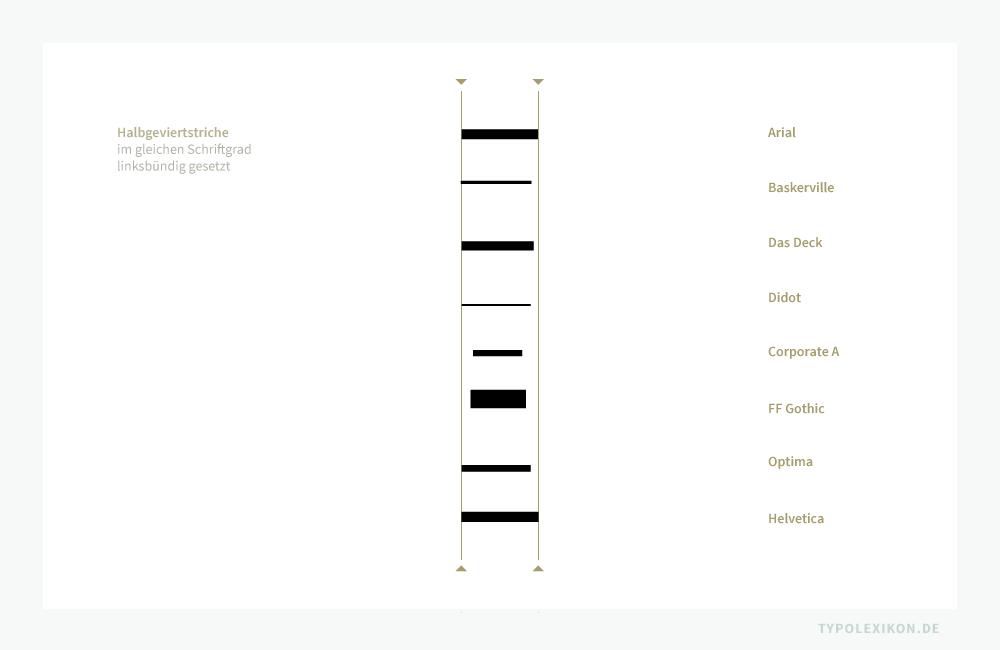 Vergleich von Halbgeviertstrichen unterschiedlicher Schriftarten, die im normalen Schriftschnitt und im gleichen Schriftgrad linksbündig gesetzt wurden. Das Beispiel verdeutlicht, dass Form, Größe und Stand von Schrift zu Schrift unterschiedlicher nicht sein könnten. Die Länge eines Halbgeviertstrichs ist – wie der Schriftgrad auch – immer relativ.
