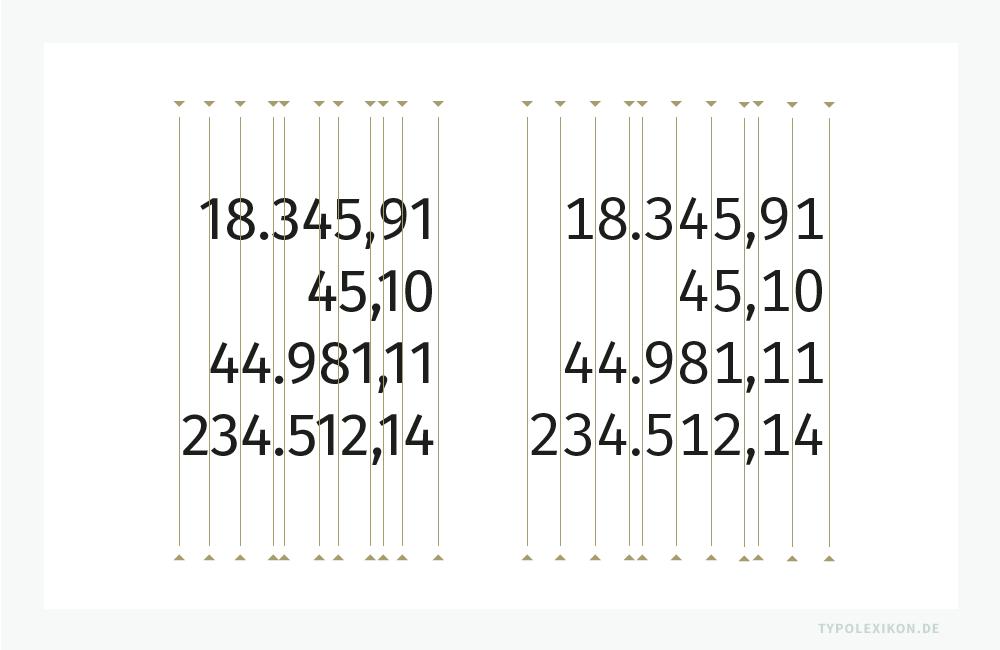 Vergleich einer proportionalen Standardziffer mit einer nichtproportionalen Tabellenziffern (rechts). Der gleichmäßige Zeichenabstand von Tabellenziffern erhöht deutlich die Lesbarkeit eines mathematischen Formelsatzes bzw. eines Programmcodes. Ziffern gesetzt aus der »Fira Sans« von Ralph Du Carrois, Anja Meiners, Botio Nikoltchev und Erik Spiekermann.