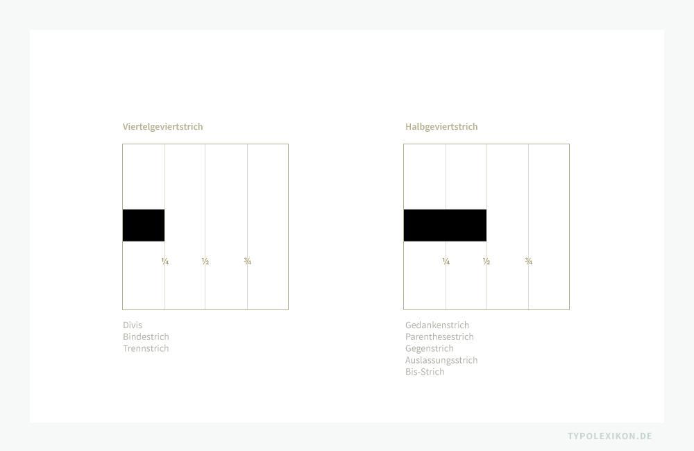 Vergleich eines Viertelgeviertstrichs (Divis, Bindestrich oder Trennstrich) mit dem längeren Halbgeviertstrich (Gedankenstrich, Parenthesestrich, Gegenstrich, Auslassungsstrich, Bis-Strich, Spiegelstrich oder Währungsstrich).