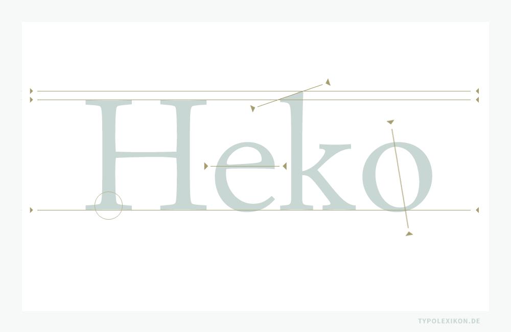 Die primären Klassifikationsmerkmale einer Französischen Renaissance-Antiqua sind die schrägen Dachansätze der Minuskeln, die grundsätzlich über die H-Linie zur k-Linie gehen, runde Serifenübergänge, leicht gekehlte Serifenunterkanten, eine waagrechte Achse der Minuskel »e« und eine optische Achse, die bei den Rundformen leicht nach links geneigt ist. Beispiel gesetzt aus der »Simoncini Garamond« (1961) von Francesco Simoncini (1912–1975) nach einem Schriftschnitt von Jean Jannon (1580–1658).