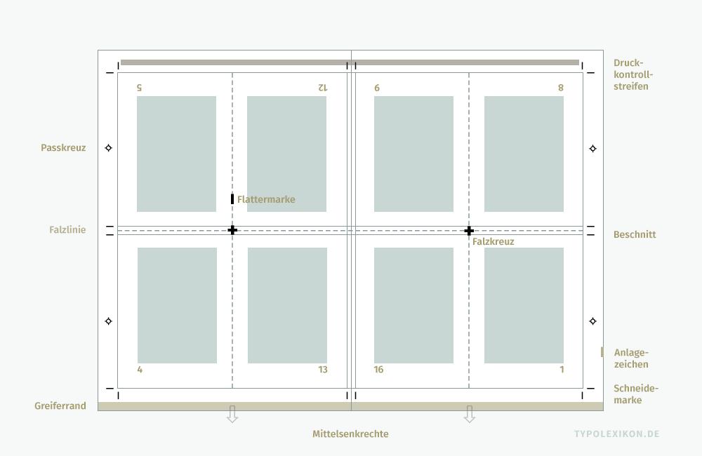 Als Basis für die Bogenmontage mehrseitiger Druckformen dient der sogenannte Einteilungsbogen. Er dokumentiert alle Elemente eines Layouts und alle Druckmarken. Beispiel: Schlichtes Ausschießschema mit insgesamt acht Einzelseiten. Die Aufteilung eines Druckbogens in rechteckigen Nutzen ist relativ einfach. Schwieriger wird die Einteilung bei Verpackungen, z.B. bei Faltschachteln.