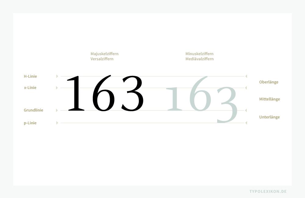 Vergleich von Majuskelziffern (Versalziffern) im Zweiliniensystem mit Oberlängen und Mittellängen (links) mit Minuskelziffern (Mediävalziffern) im Vierliniensystem mit Oberlängen, Mittellängen und Unterlängen (rechts). Beispiel gesetzt in der »Celeste Regular« und »Celeste Caps« von Christopher Burke.