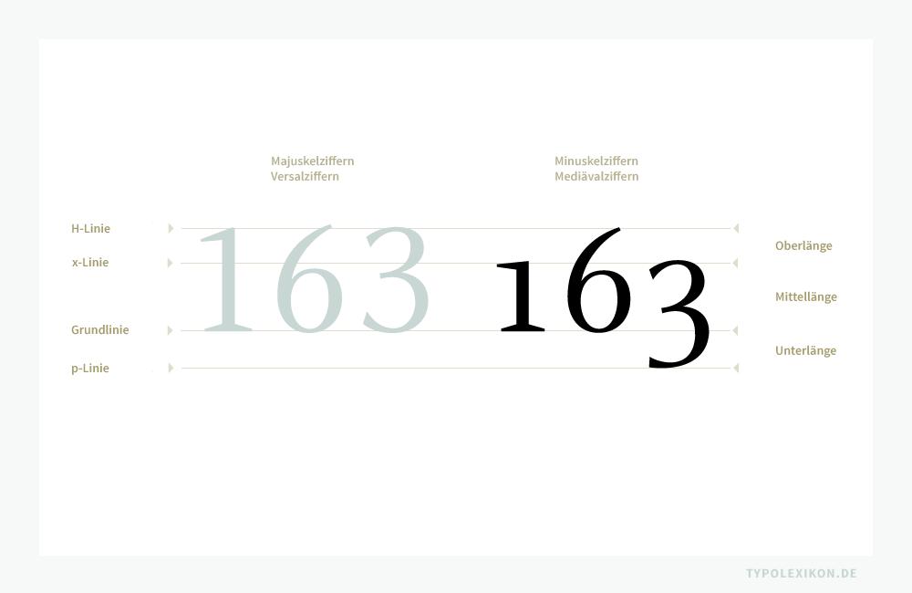 Vergleich von Versalziffern (Majuskelziffern) im Zweiliniensystem mit Oberlängen und Mittellängen (links) mit Mediävalziffern (Minuskelziffern) im Vierliniensystem mit Oberlängen, Mittellängen und Unterlängen (rechts). Beispiel gesetzt in der »Celeste Regular« und »Celeste Caps« von Christopher Burke.