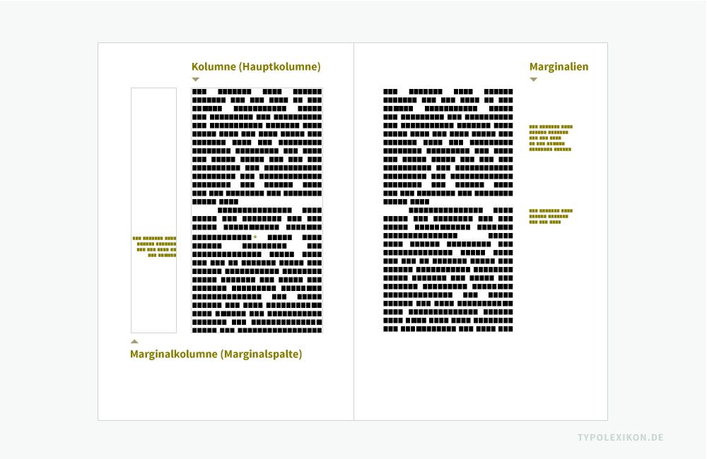 Marginalien sind Randbemerkungen außerhalb des Register eines Satzspiegels bzw. außerhalb der Hauptkolumnen eines Gestaltungsrasters. Sie können in Form und Funktion sehr unterschiedlich sein. Beispiel: Klassischer Buchsatzspiegel (Doppelseite) mit Kolumnen (Hauptkolumnen) im Blocksatz, flankiert von Marginalkolumnen (Marginalspalten) im Außensteg im wechselnden asymmetrischen Flattersatz.
