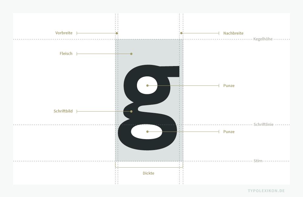 Schema eines Schriftkegelkopfes mit unterschiedlicher Vor- und Nachbreite. Die Vorbreite (LSB, Left Side Bearing) ist der Raum zwischen der linken Seitenflächenkante und dem äußersten linken Rand des Schriftbildes. Die Nachbreite (RSB, Right Side Bearing) ist der Raum zwischen dem äußersten rechten Rand des Schriftbildes und der rechten Seitenflächenkante.
