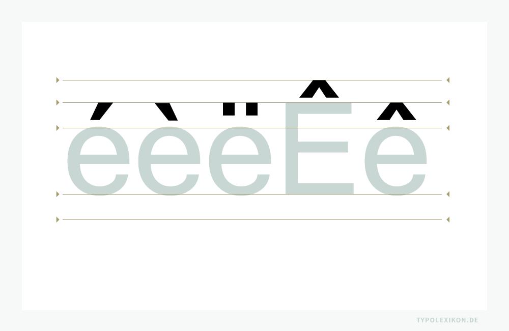 In der lateinischen Schrift werden sowohl bei Minuskel als auch bei Majuskeln hauptsächlich die Akzente »Akut«, »Gravis«, »Trema« und »Zirkumflex« verwendet. Das Betonungszeichen über dem Grundkörper einer Minuskel schließt ungefähr bei der H-Linie ab, das der Majuskeln bei der Á-Linie (Akzentlinie).