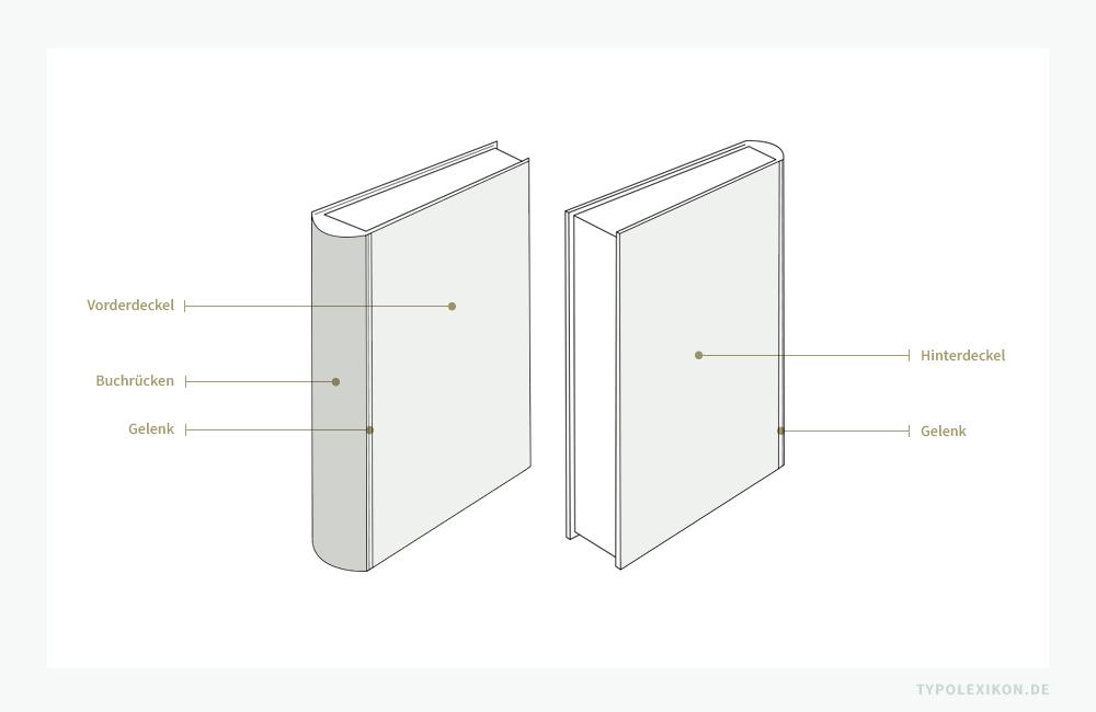 Die Illustration zeigt ein geschlossenes Buch mit einem runden Buchrücken, der mit zwei Gelenken den Vorderdeckel und Rückdeckel eines Buches oder einer buchähnlichen Publikation verbindet.