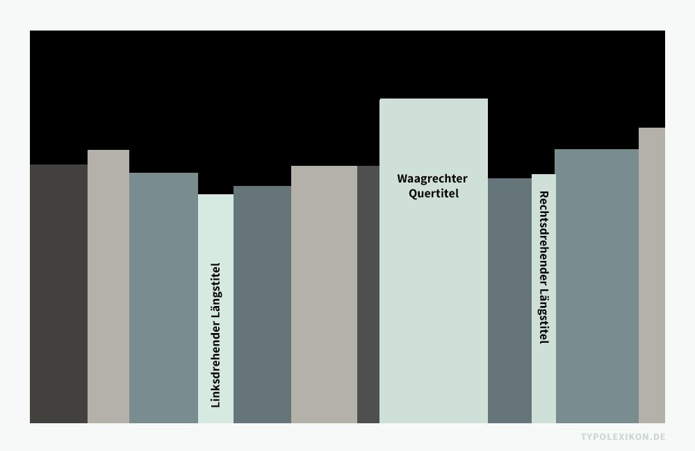 Die Beschriftung eines Buchrückens wird als Rücktitel bezeichnet. Gebräuchlich sind drei Varianten: der waagrechte Quertitel, der linksdrehende Längstitel und der rechtsdrehende Quertitel.