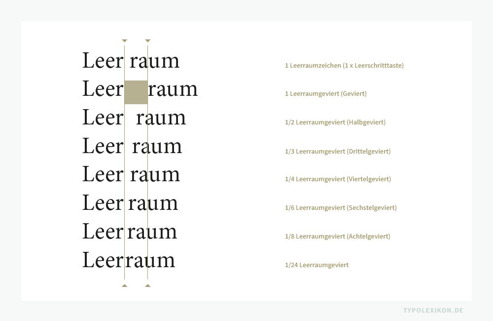 Ein Leerraumzeichen, ein Leerraumgeviert (ausgehend vom Schriftgrad in hp-Vertikalhöhe) und die daraus abgeleitete Leerraumteilgevierte. Beispiel gesetzt in der Minion Pro Regular von Robert Slimbach (*1956) mit Adobe InDesign® (2019). Die Leerräume wurden über das Menü »Schrift« unter »Leerraum einfügen« generiert.